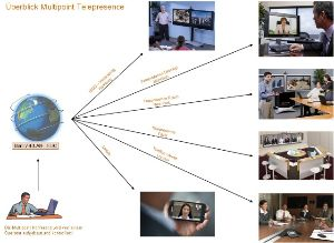 Multipoint Operations